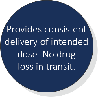 Provides consistent delivery of intended dose. No drug lost in transit
