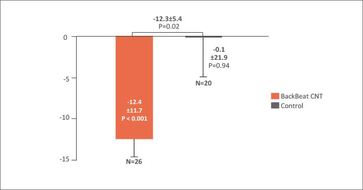 Significant Reduction in OSBP at 6 Months chart