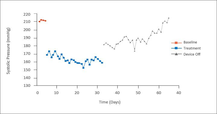 Significantly Reduced Blood Pressure chart