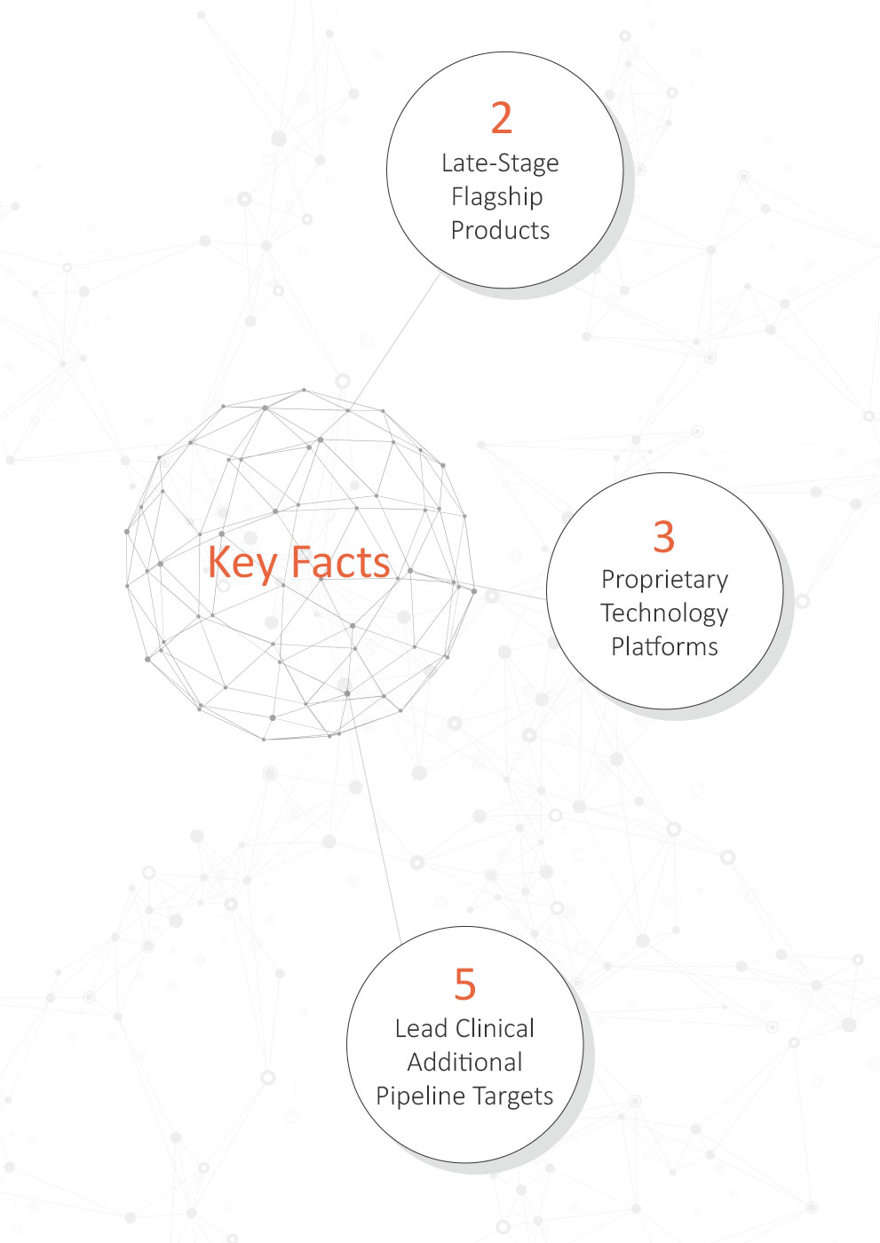 key facts mobile