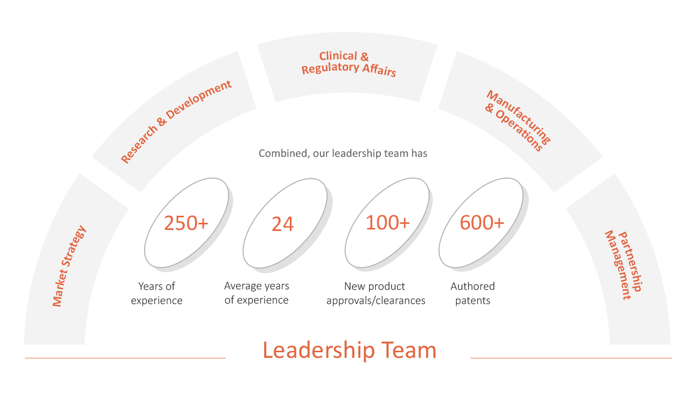 leadership graphic mobile