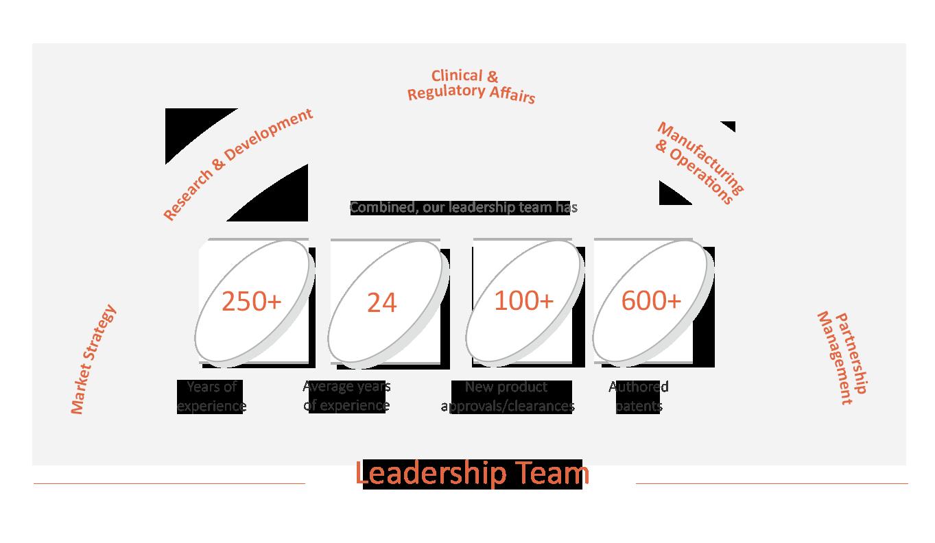 leadership graphic mobile