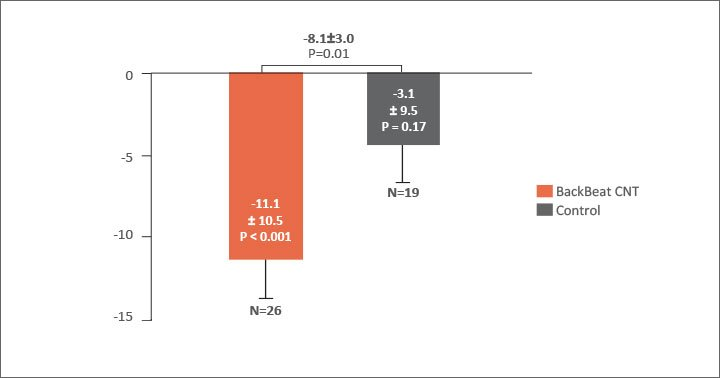 Significant Reduction in ASBP at 6 months chart