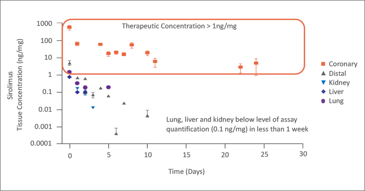 Enables Therapeutic Arterial Tissue Concentrations with Low Systemic Concentrations chart